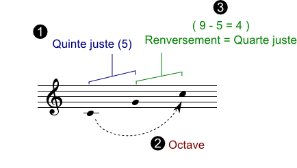 renversement_intervalle